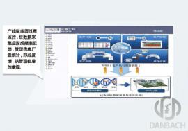 自动化管理及物流控制软件系统
